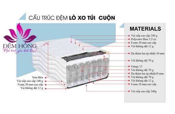 Kết cấu sản phẩm lò xo túi cao cấp