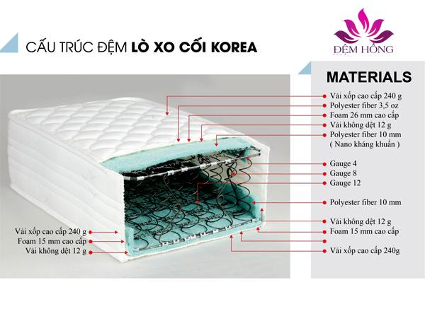 Kết cấu nêm lò xo cối Hàn Quốc Korea